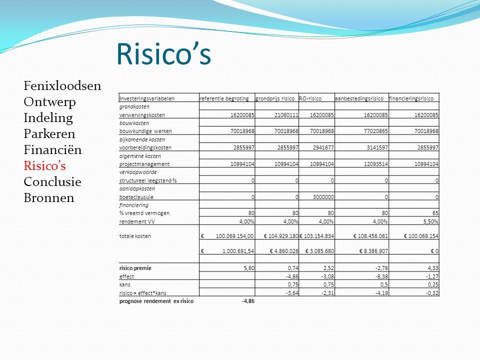 Risico's Fenixloodsen Ontwerp Indeling Parkeren Financiën Risico's
