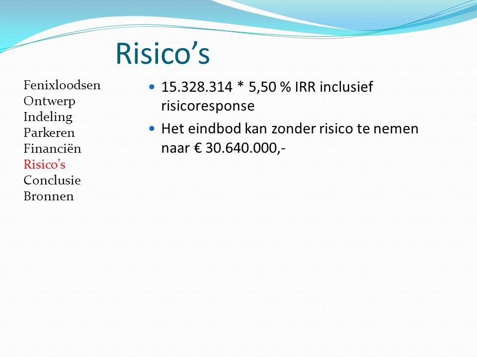 Risico's 15.328.314 * 5,50 % IRR inclusief risicoresponse