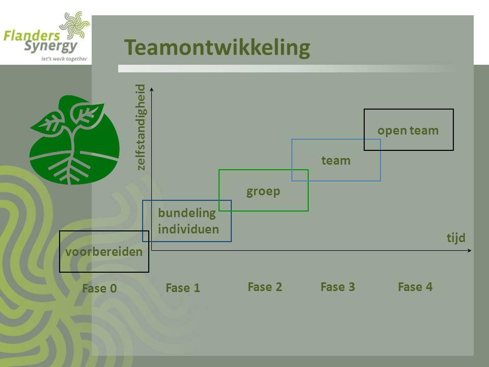 Teamontwikkeling Fase 1 Fase 2 Fase 3 Fase 4 tijd zelfstandigheid