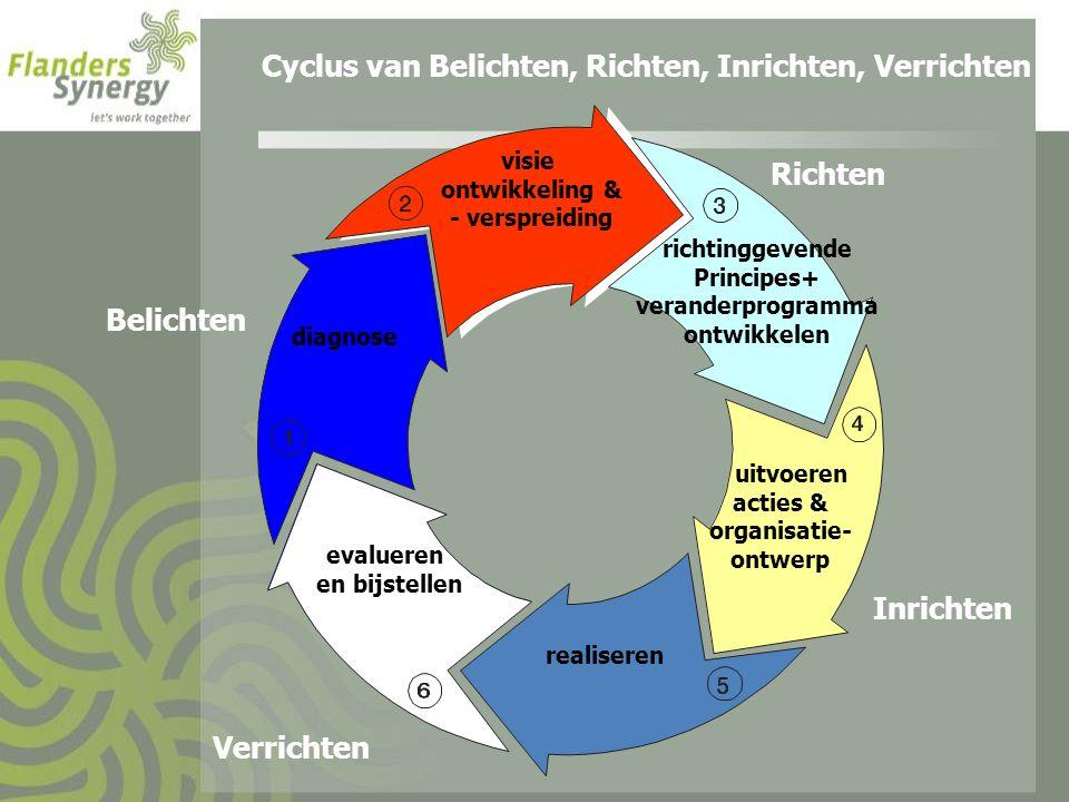 Cyclus van Belichten, Richten, Inrichten, Verrichten