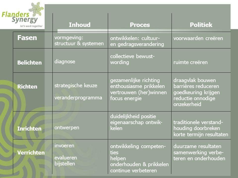 Fasen Inhoud Proces Politiek vormgeving: structuur & systemen diagnose