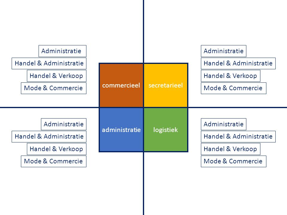 Administratie Administratie. Handel & Administratie. Handel & Administratie. commercieel. secretarieel.