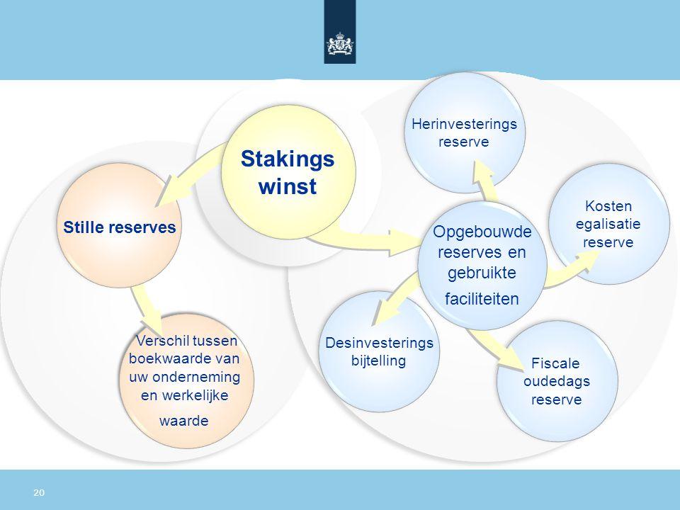 Stakings winst Stille reserves