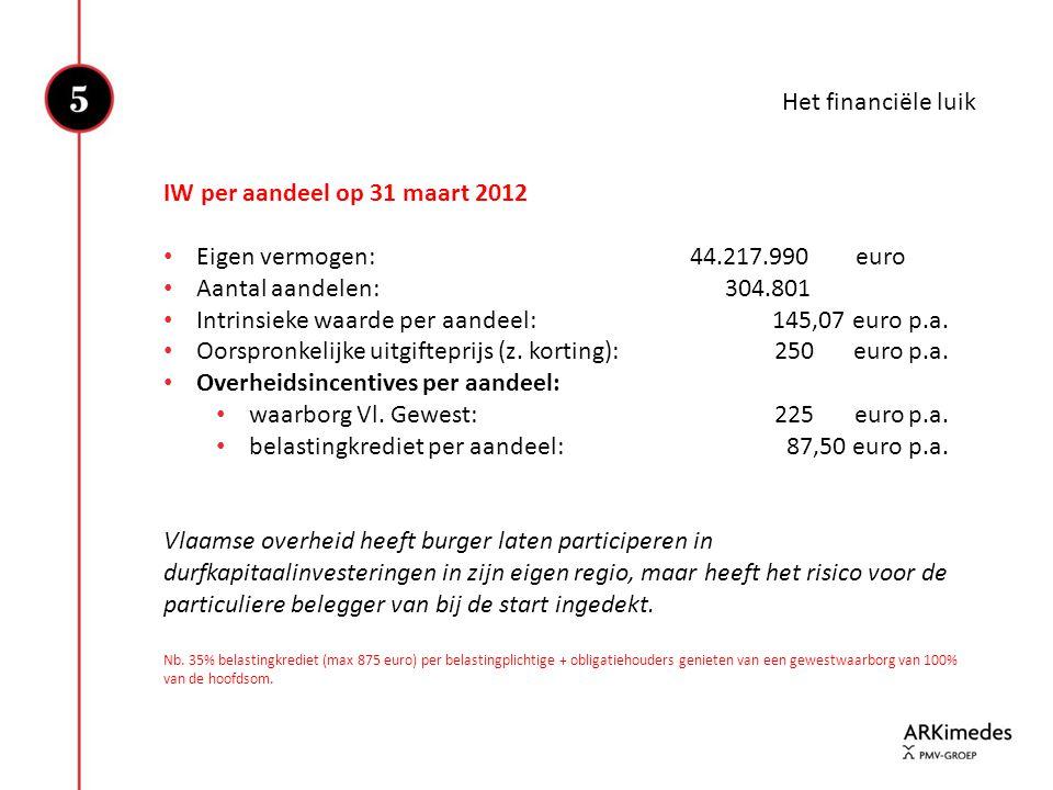 Intrinsieke waarde per aandeel: 145,07 euro p.a.