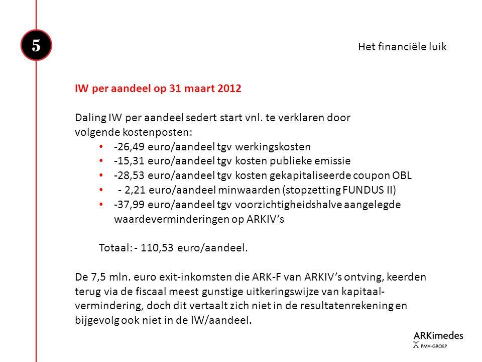 Het financiële luik IW per aandeel op 31 maart 2012. Daling IW per aandeel sedert start vnl. te verklaren door volgende kostenposten:
