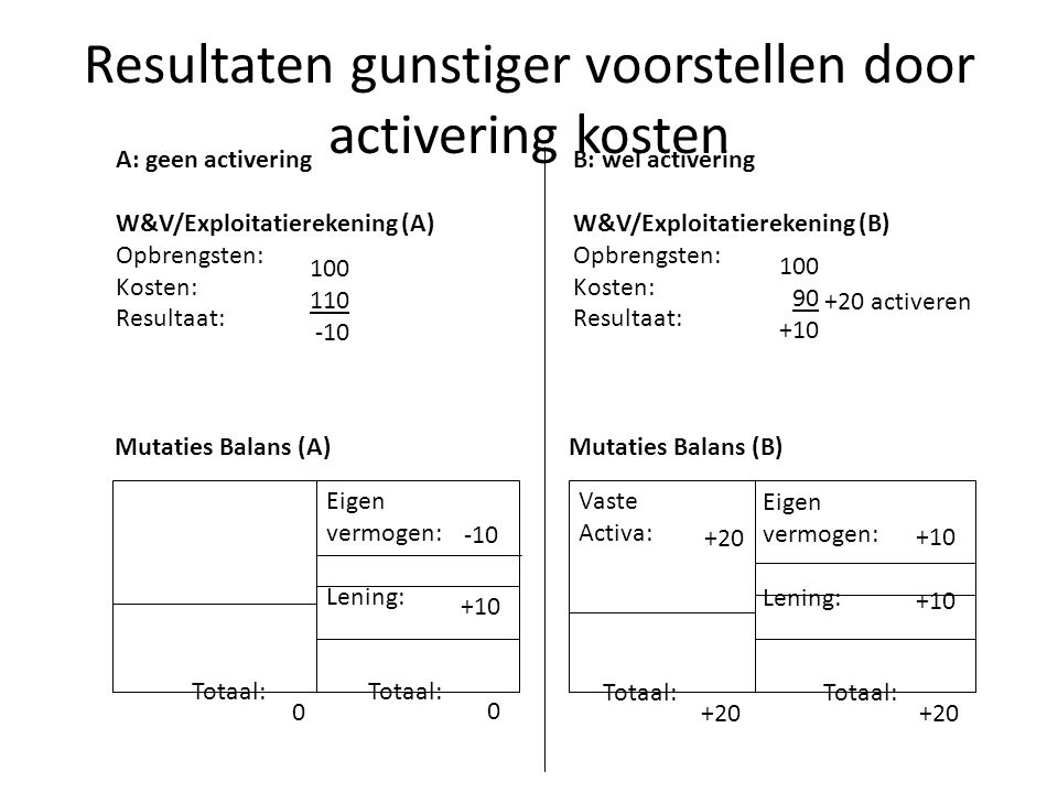 Resultaten gunstiger voorstellen door activering kosten