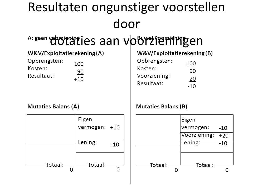 Resultaten ongunstiger voorstellen door dotaties aan voorzieningen