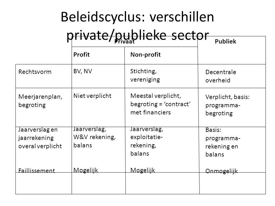 Beleidscyclus: verschillen private/publieke sector