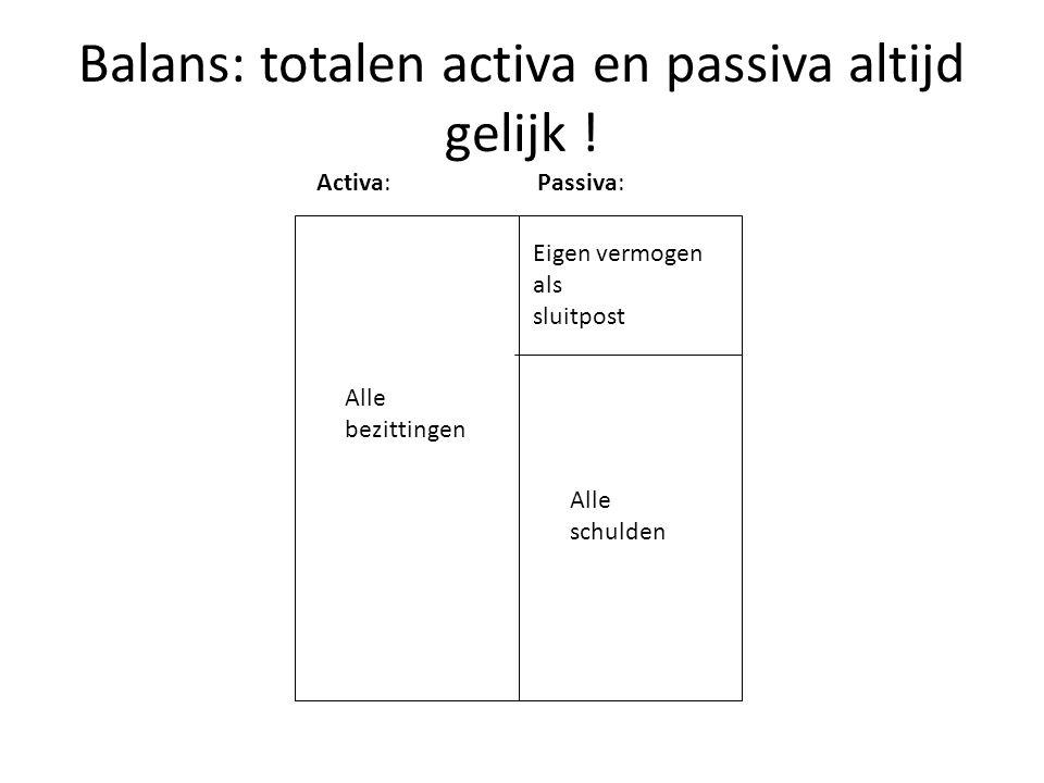 Balans: totalen activa en passiva altijd gelijk !