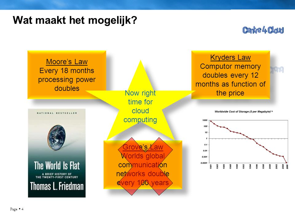 Wat maakt het mogelijk Kryders Law Moore's Law