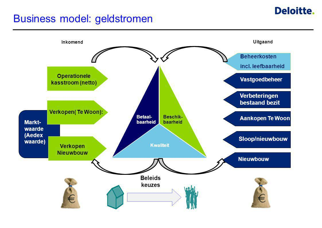 Business model: geldstromen