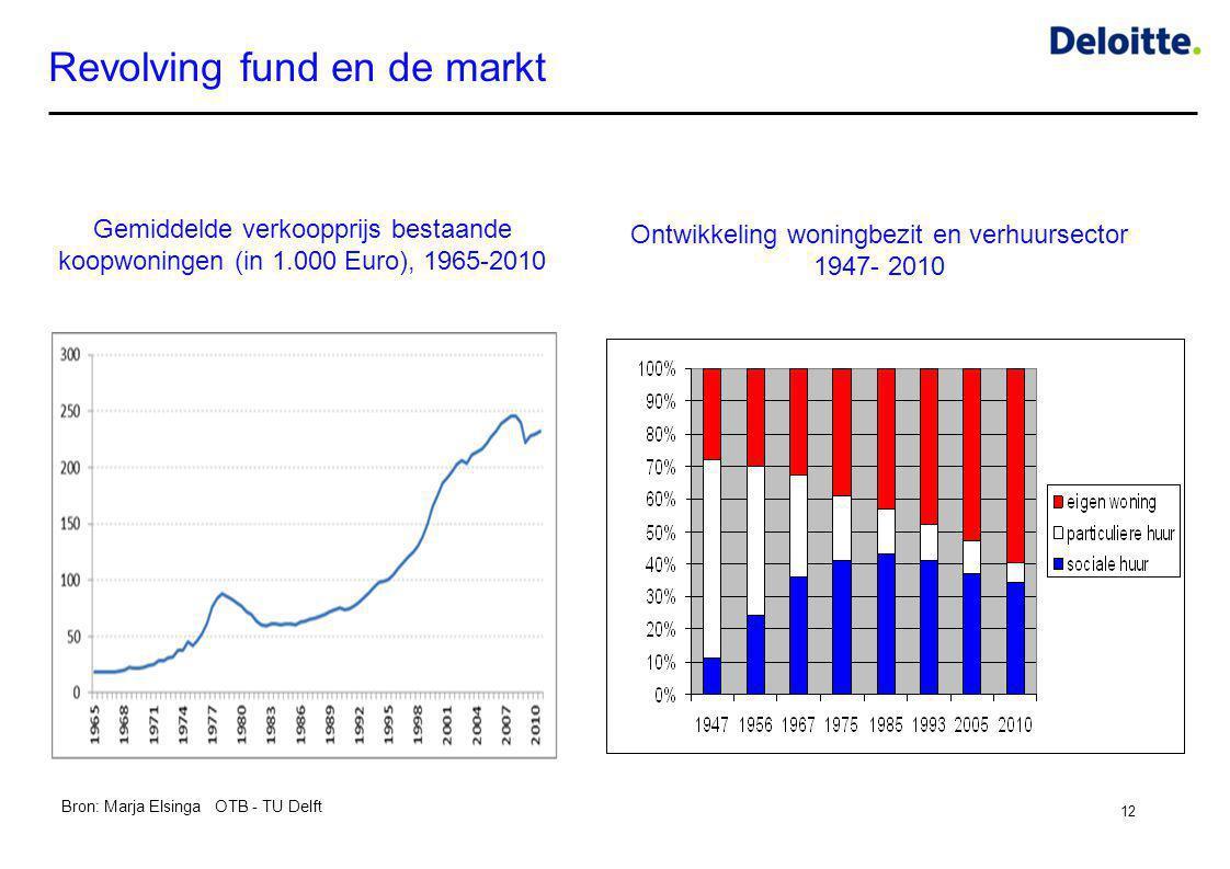 Revolving fund en de markt
