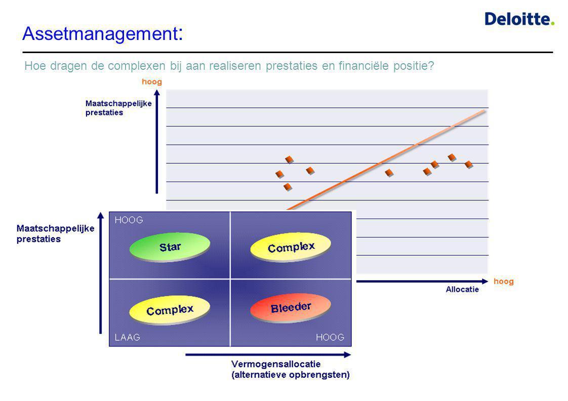 Assetmanagement: Hoe dragen de complexen bij aan realiseren prestaties en financiële positie