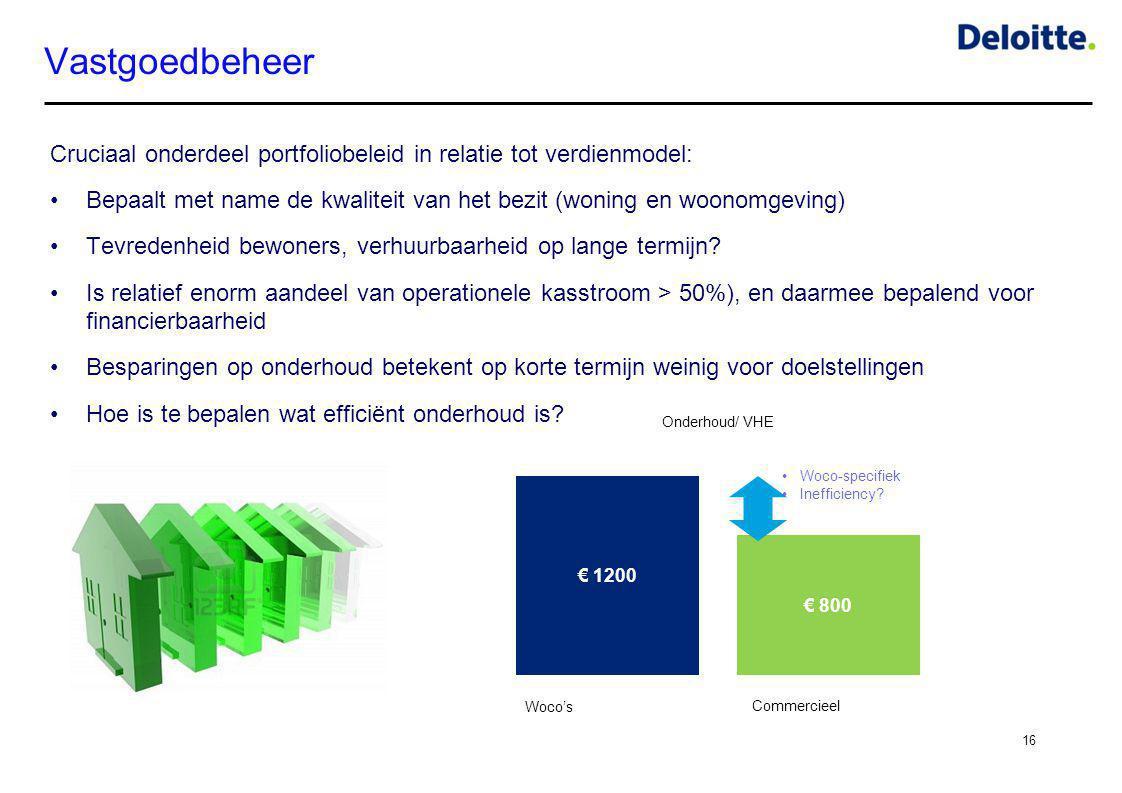 Vastgoedbeheer Cruciaal onderdeel portfoliobeleid in relatie tot verdienmodel: Bepaalt met name de kwaliteit van het bezit (woning en woonomgeving)
