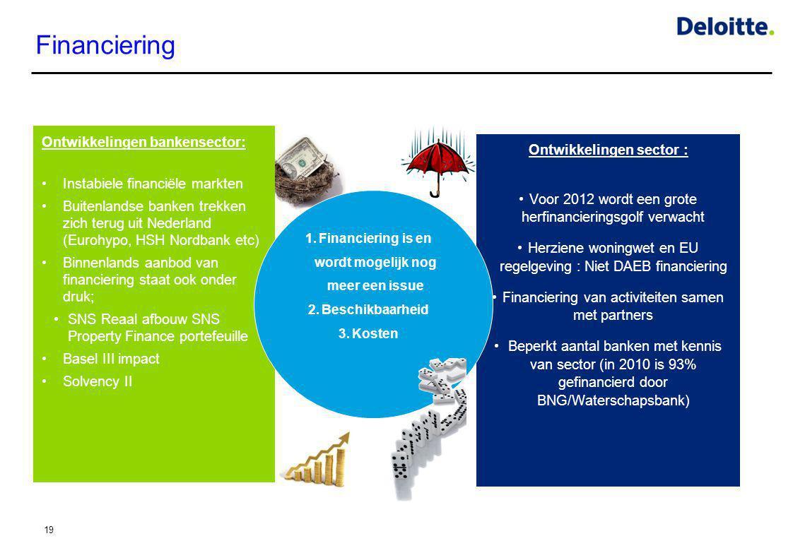 Financiering Ontwikkelingen bankensector: Ontwikkelingen sector :