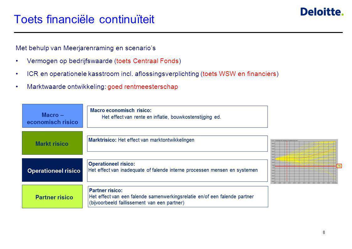 Toets financiële continuïteit
