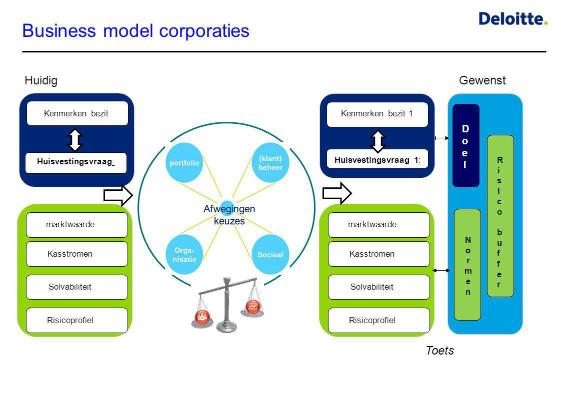 Business model corporaties