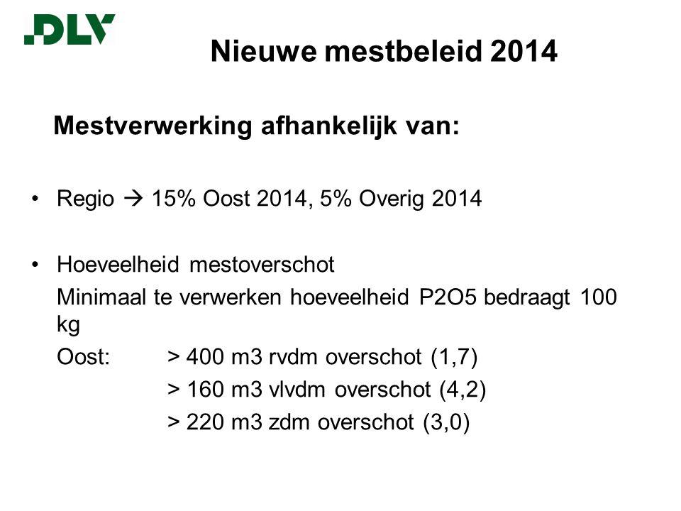 Nieuwe mestbeleid 2014 Mestverwerking afhankelijk van: