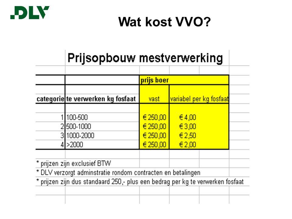 Wat kost VVO