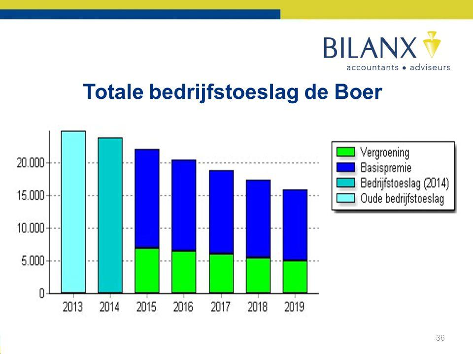 Totale bedrijfstoeslag de Boer