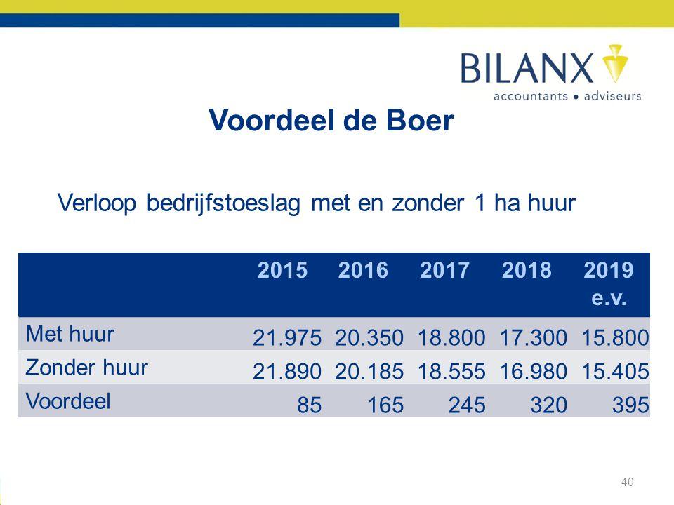 Voordeel de Boer Verloop bedrijfstoeslag met en zonder 1 ha huur 2015