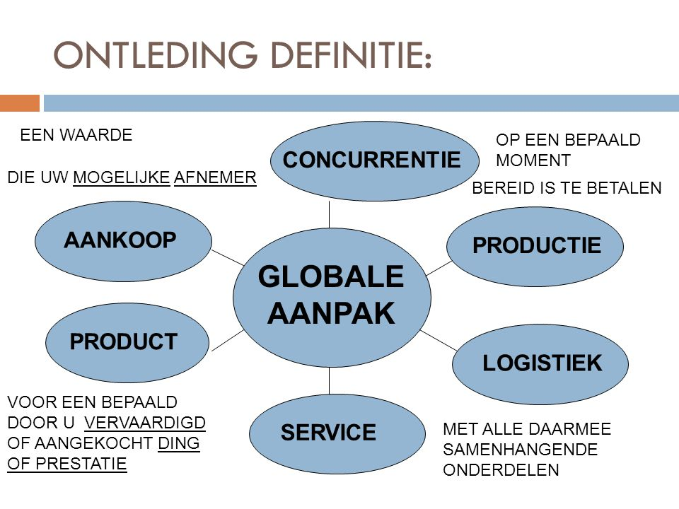 ONTLEDING DEFINITIE: GLOBALE AANPAK CONCURRENTIE AANKOOP PRODUCTIE