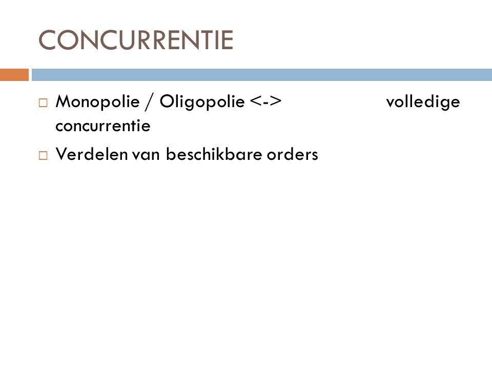 CONCURRENTIE Monopolie / Oligopolie <-> volledige concurrentie
