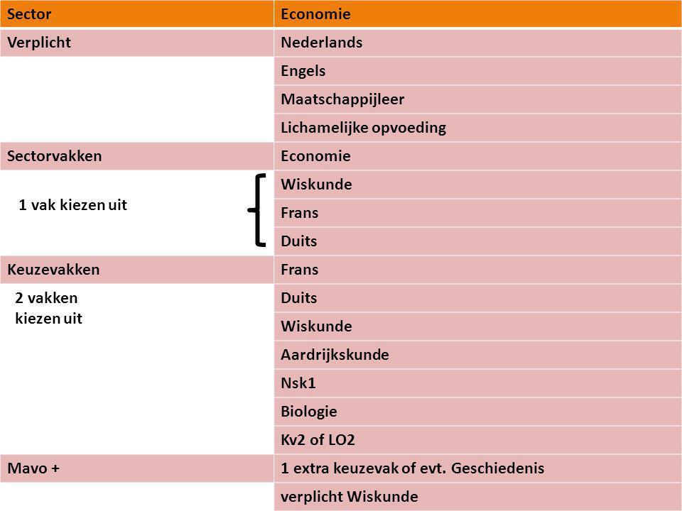 Sector Economie. Verplicht. Nederlands. Engels. Maatschappijleer. Lichamelijke opvoeding. Sectorvakken.