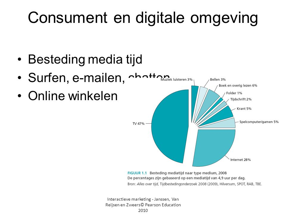 Consument en digitale omgeving