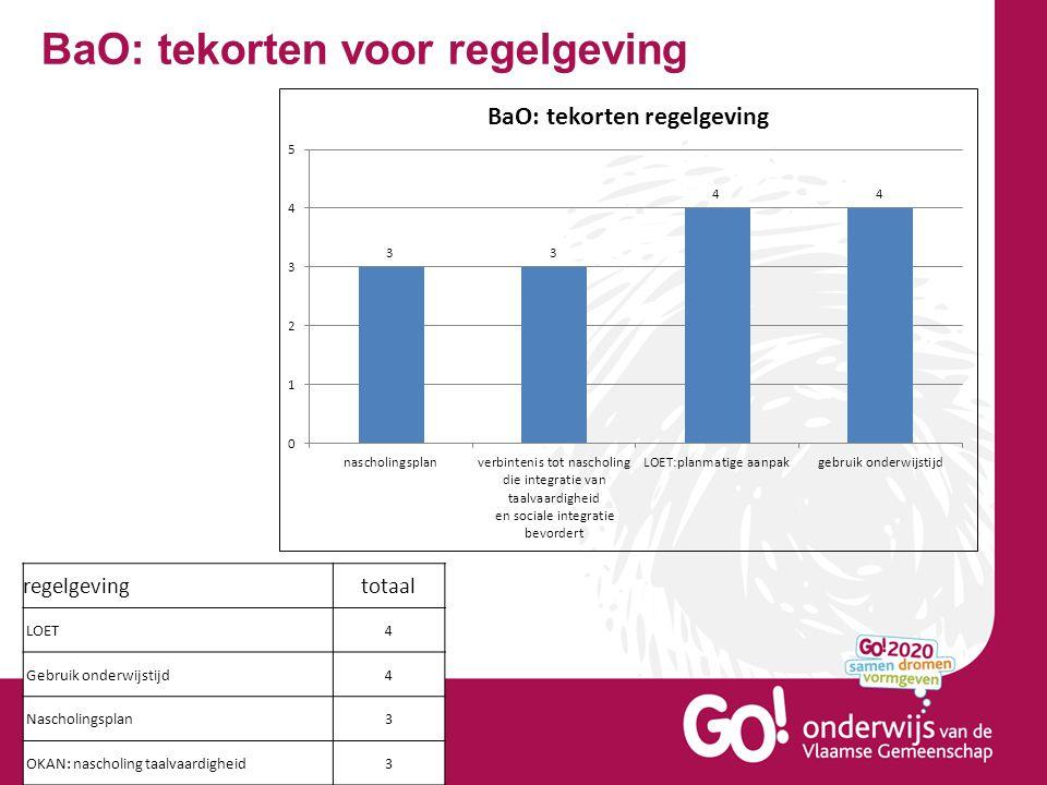 BaO: tekorten voor regelgeving