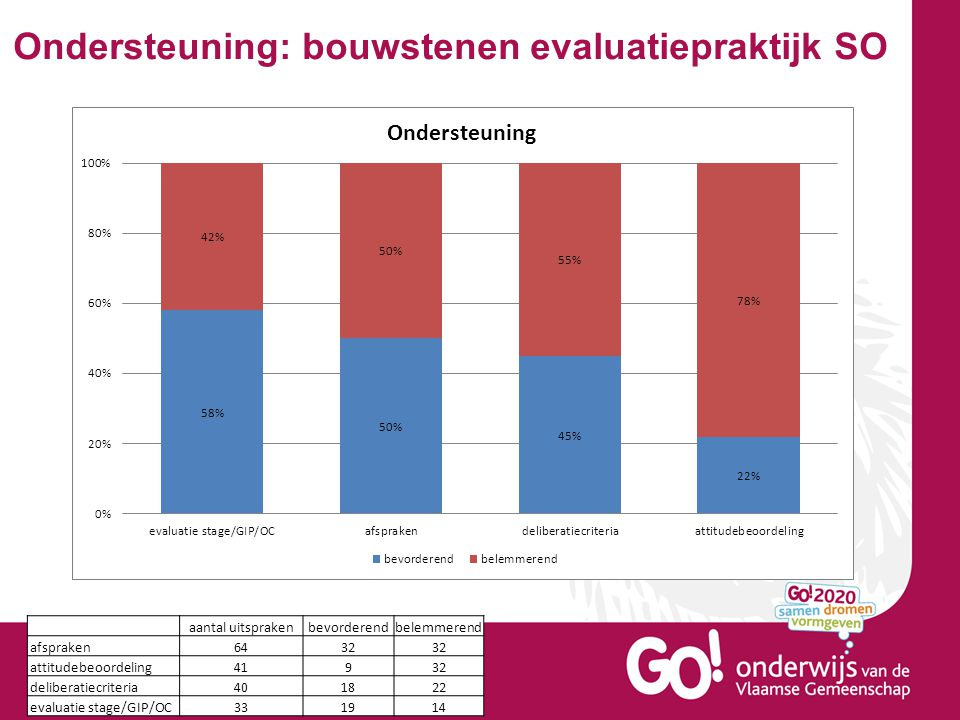 Ondersteuning: bouwstenen evaluatiepraktijk SO