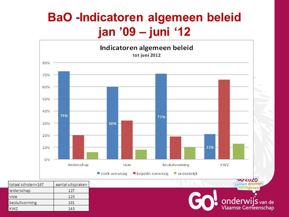 BaO -Indicatoren algemeen beleid jan '09 – juni '12