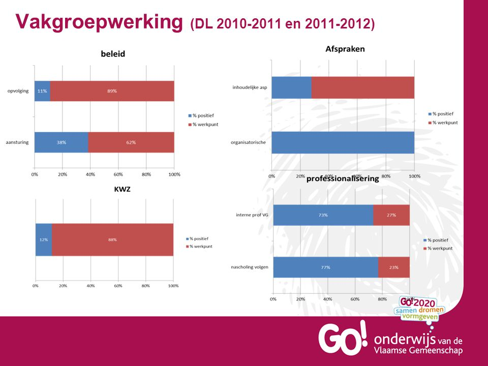 Vakgroepwerking (DL 2010-2011 en 2011-2012)