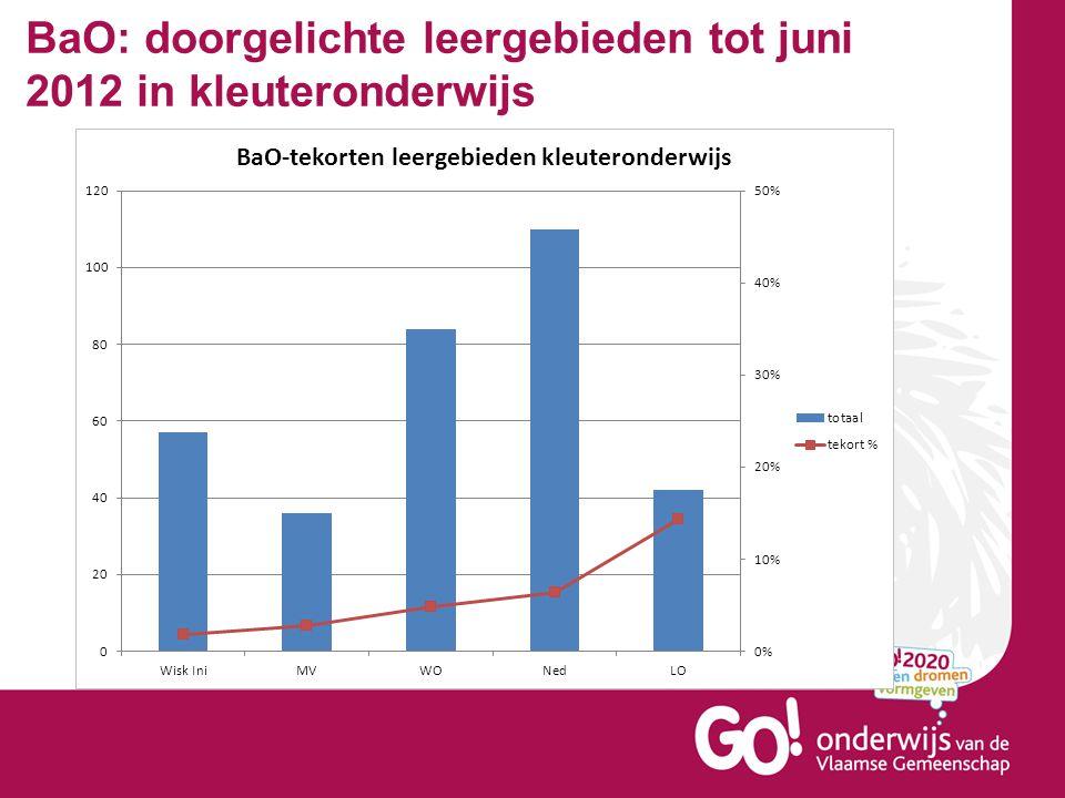 BaO: doorgelichte leergebieden tot juni 2012 in kleuteronderwijs