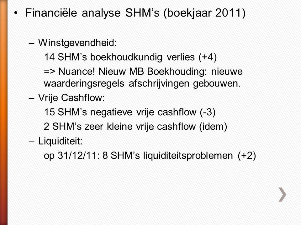 Financiële analyse SHM's (boekjaar 2011)