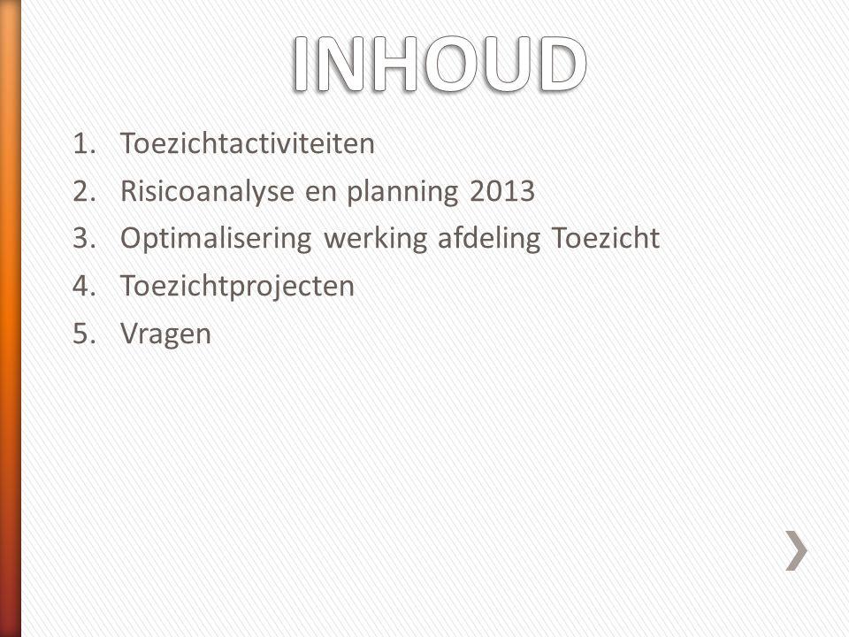 INHOUD Toezichtactiviteiten Risicoanalyse en planning 2013