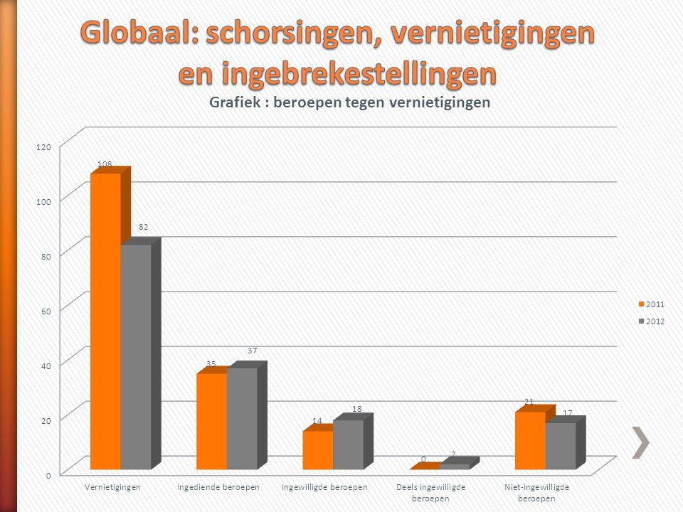 Globaal: schorsingen, vernietigingen en ingebrekestellingen