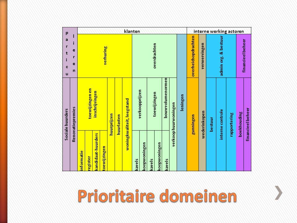 Prioritaire domeinen particulieren klanten interne werking actoren