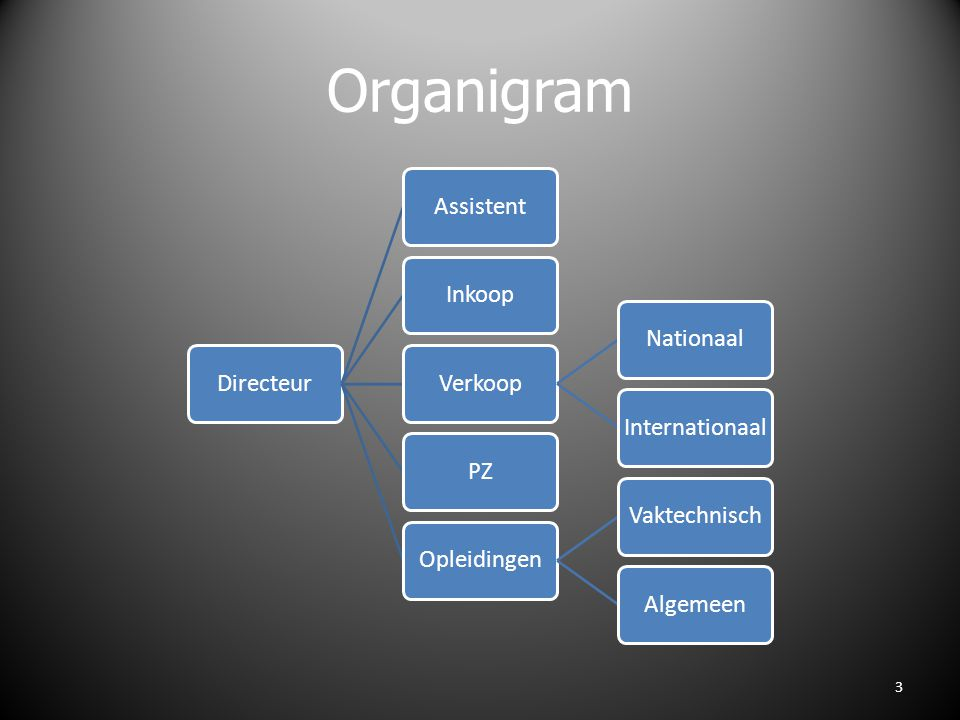 Organigram Directeur Assistent Inkoop Verkoop Nationaal Internationaal