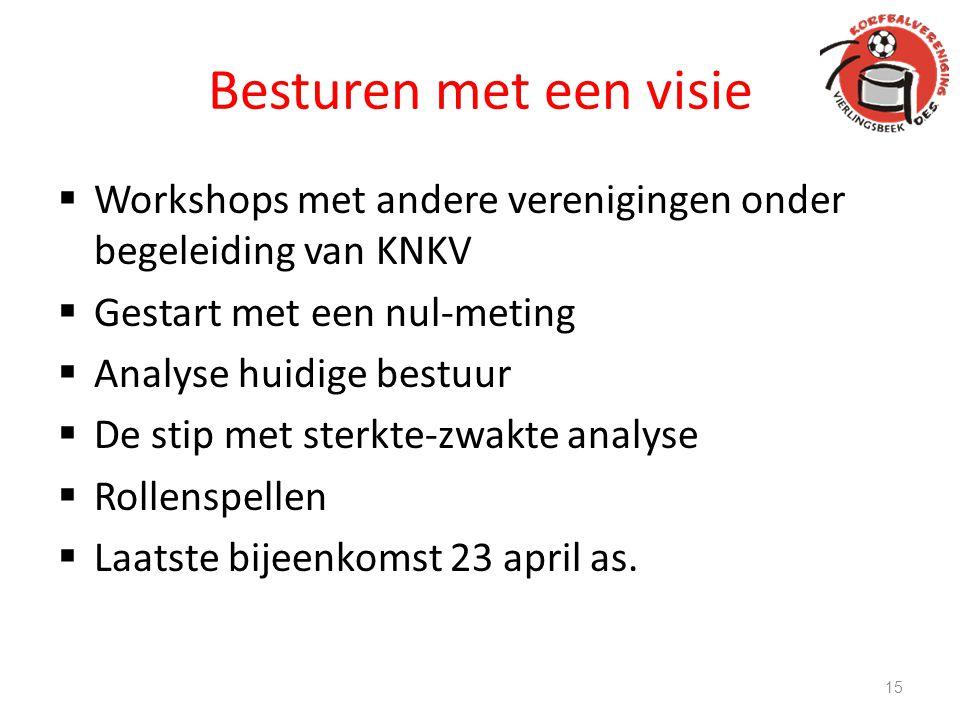 Besturen met een visie Workshops met andere verenigingen onder begeleiding van KNKV. Gestart met een nul-meting.