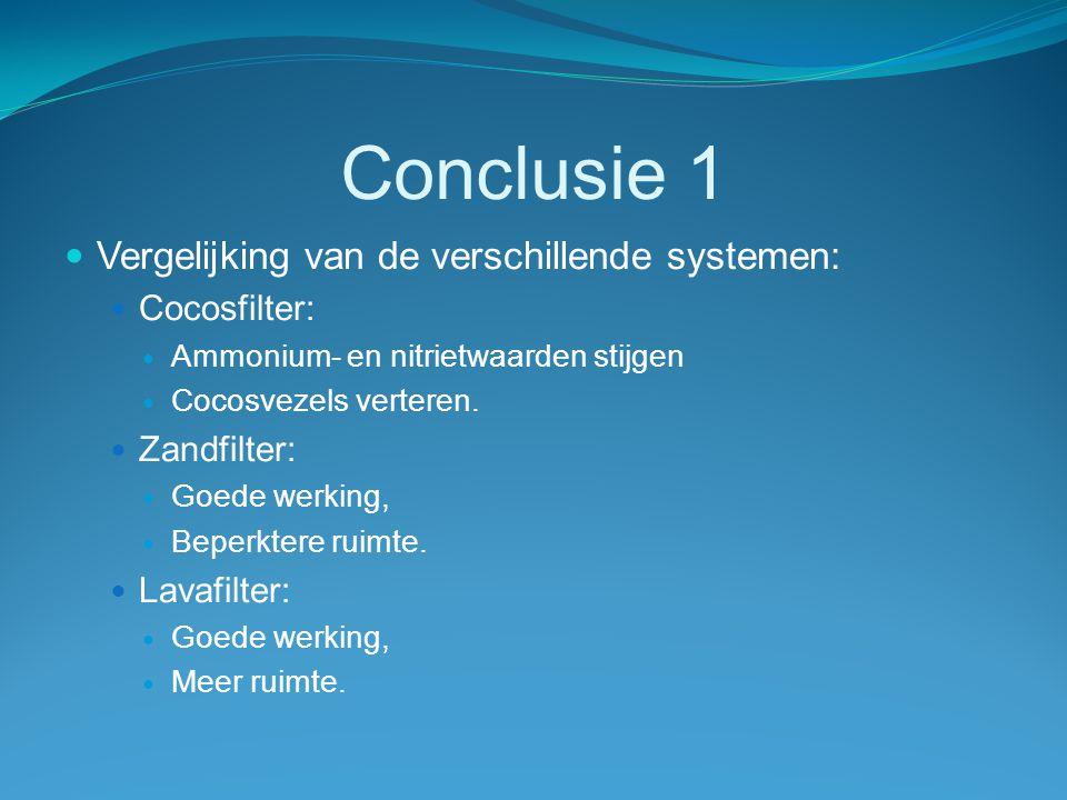 Conclusie 1 Vergelijking van de verschillende systemen: Cocosfilter: