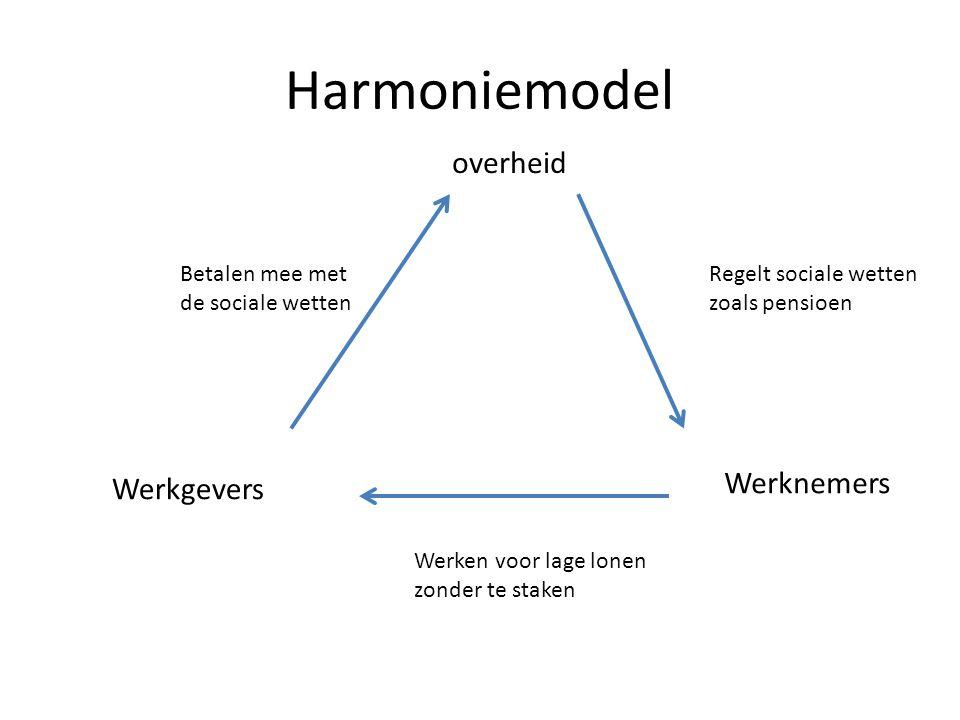 Harmoniemodel overheid Werknemers Werkgevers Betalen mee met