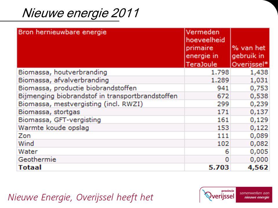 Nieuwe energie 2011