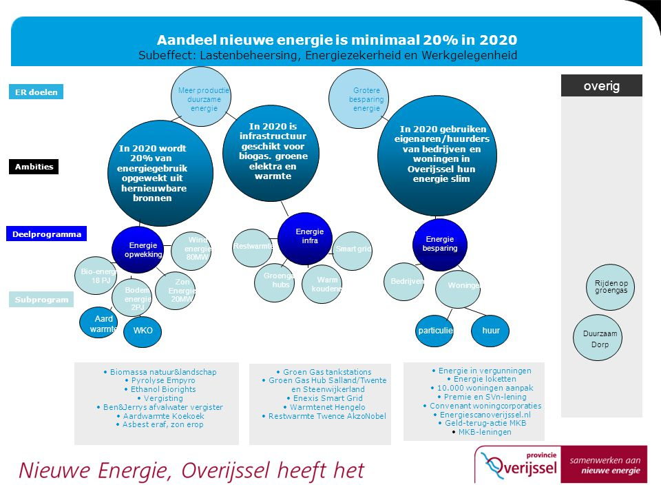 Aandeel nieuwe energie is minimaal 20% in 2020