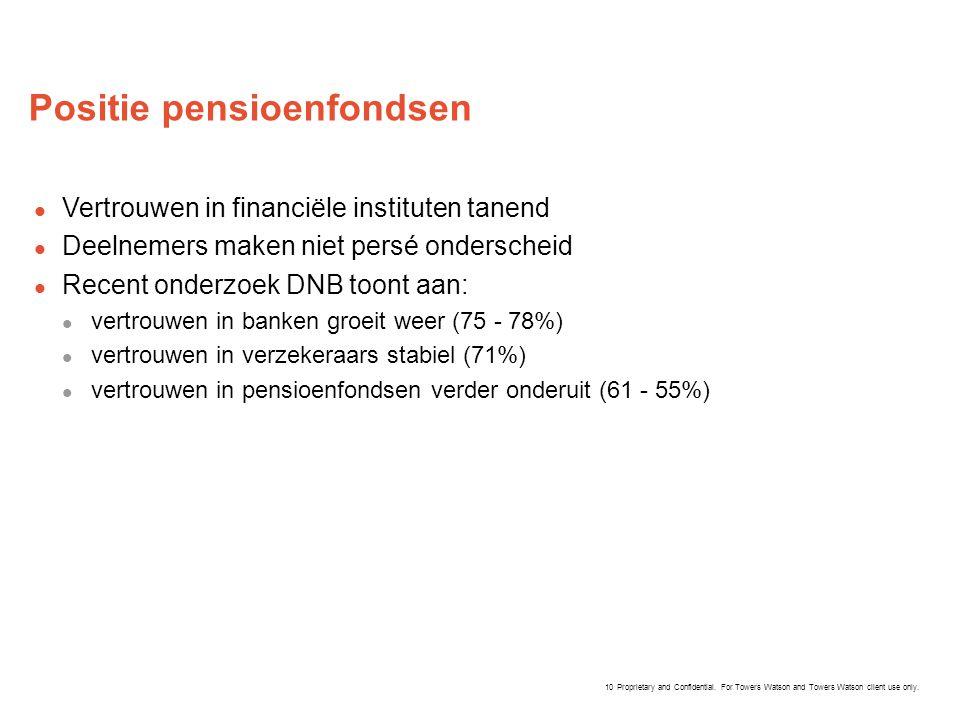 Positie pensioenfondsen