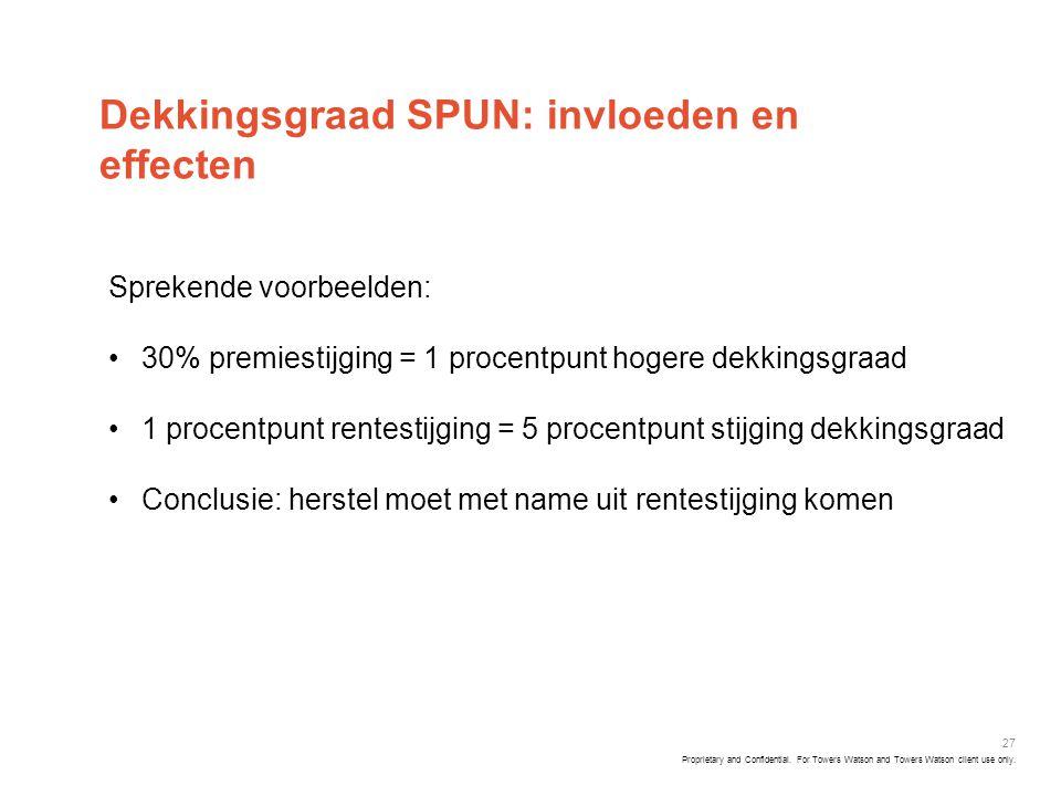 Dekkingsgraad SPUN: invloeden en effecten