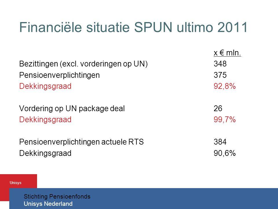 Financiële situatie SPUN ultimo 2011