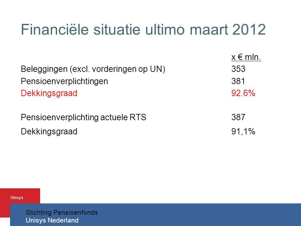 Financiële situatie ultimo maart 2012