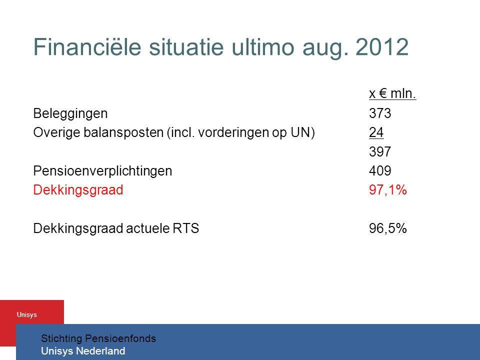 Financiële situatie ultimo aug. 2012
