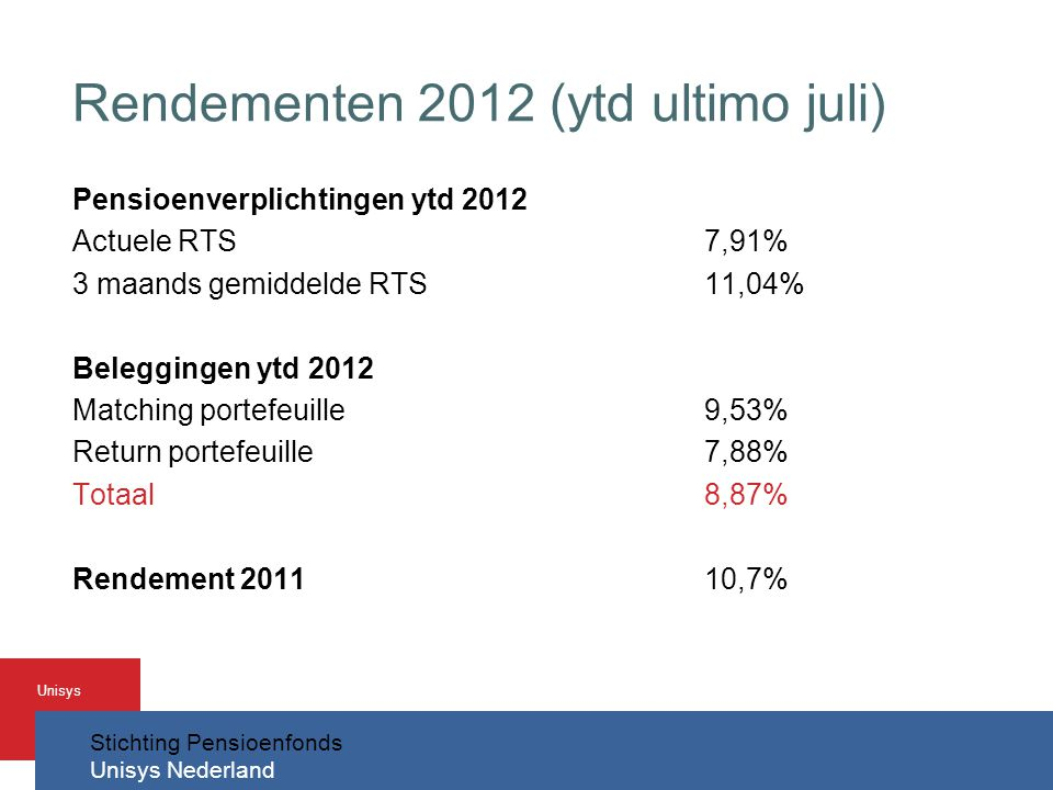Rendementen 2012 (ytd ultimo juli)